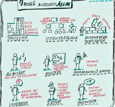 """Допис """"Від архітектора до диригента: 9 ролей лідерства"""" для сайту Rabota.ua"""